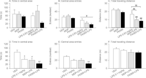 Effects of MDP (3 mg/kg), FK565 (0.003 mg/kg) and LPS (doses as indicated) on behavior in the OF 21 h post-treatment in male mice. The graphs show the time spent in the central area (A + D), the number of entries into the central area (B + E) and the total distance traveled (C + F) during the 5 min test session. The values are means + SEM, n = 7–8. (A–C): Post-hoc analysis of significant NOD × LPS interactions in 2-way ANOVA: ∗p < 0.05, versus VEH. ##p < 0.01, MDP + LPS versus MDP or FK565 + LPS versus FK565. §§p < 0.01, MDP + LPS or FK565 + LPS versus LPS. Main factor effects without NOD × LPS interactions: ap < 0.01, LPS versus VEH. (D–F): One-way ANOVA: ∗p < 0.05, ∗∗p < 0.01, versus VEH.
