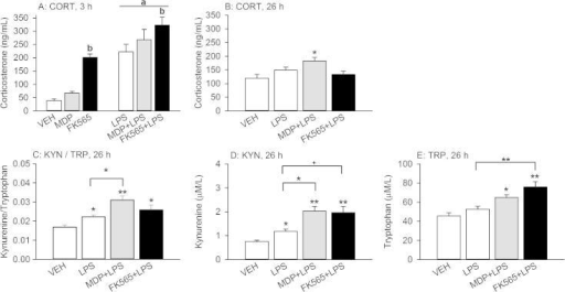 Effects of MDP (3 mg/kg), FK565 (0.003 mg/kg) and LPS (0.1 mg/kg) on circulating corticosterone (CORT) levels 3 h (A) and 26 h (B) after treatment, as well as on the kynurenine/tryptophan (KYN/TRP) ratio (C) and circulating levels of kynurenine (D) and tryptophan (E) measured 26 h after treatment of male mice. Plasma CORT was measured 3 h after treatment (A) and 26 h after treatment, 30 min following exposure to tail suspension stress (B). Likewise, plasma kynurenine and tryptophan (C–E) were determined 26 h after treatment, 30 min following exposure to tail suspension stress. The values are means + SEM, n = 7–8. (A): Main factor effects without NOD × LPS interactions: ap < 0.001, LPS versus VEH. bp < 0.001, FK565 versus VEH or MDP. (B–E): One-way ANOVA: +p < 0.1, ∗p < 0.05, ∗∗p < 0.01, versus VEH or as indicated by the brackets.