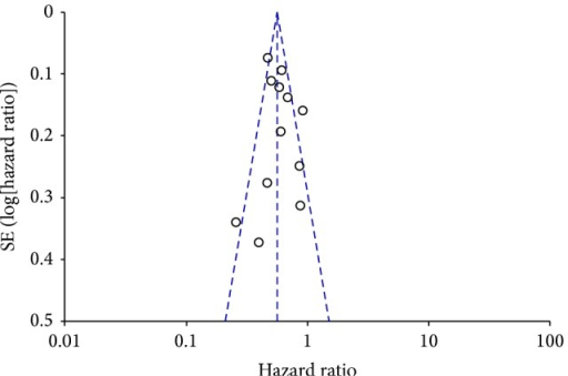 Funnel plot at 3-year overall-survival depicting the distribution of hazard ratios for the 12 studies included in the meta-analysis. The outer dashed lines indicate the triangular region within which 95% of studies are expected to lie in the absence of reporting biases and heterogeneity. The solid vertical lines correspond to no intervention effect.
