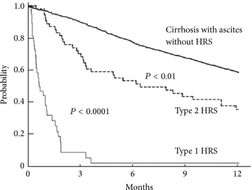 "Probability of survival in cirrhotic patients with different types of renal impairment: nonazotemic patients (bold continuous line), type 2 HRS (dotted line), and type 1 HRS (continuous line) (reproduced with permission from ""BMJ Publishing Group Limited,"" Salerno et al. [16])."