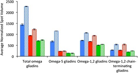 Average normalized spot volumes of omega gliadins in flour from non-transgenic and transgenic lines grown under different fertilizer regimens. For each class of proteins, the solid bars denote flour from plants grown without fertilizer while the stippled bars denote flour from plants supplied with post-anthesis fertilizer. Blue bars represent the non-transgenic control while red and green bars represent transgenic lines 35b and 45a, respectively. Total omega gliadins include the omega-5 gliadins, omega-1,2 gliadins and secalin-like omega gliadins, but not the omega-1,2 chain-terminating gliadins.