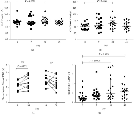 Statins increase the frequency of CD4+FOXP3+ Treg and mRNA FOXP3. The frequency (a) and absolute number (b) of CD4+FOXP3+ cells were evaluated by flow cytometry. Methylation percentage in the Treg cell-specific-demethylated-region (TSDR) of FOXP3 gene, in DNA of PBMC from individuals before treatment and 30 days after ongoing treatment, is shown (c). FOXP3 mRNA expression relative to UBC housekeeping gene (d). Median, interquartile range (IQR), and P values are shown in the graph; difference between days was tested by Wilcoxon signed-rank test.