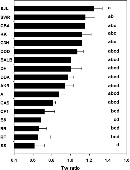 "Distribution of mean Tw ratio with SE in F1-Y strains. Each strain symbol onthe y-axis represents the kind of Y-chromosome donor strain; for example, ""C3H""represents F1-Y mice carrying the Y chromosome of C3H strain. Strain symbolswere sorted in descending order according to the mean Tw ratio. Statistical comparisonswere made with the Tukey-Kramer HSD tests. Values with different superscripts differsignificantly."