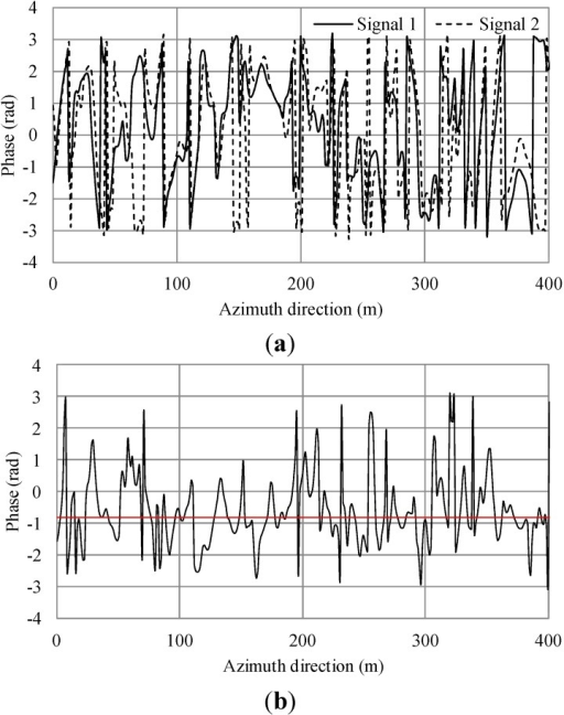 Simulation results of irregular waves for wind speed 7.5 m/s. (a) Phase of simulated SAR signals of master and slave antennas in the azimuth direction; (b) Phase differences of (a). The black line shows the phase differences. The red line shows the average.