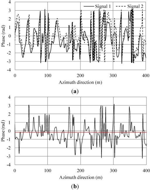 Simulation results of additional current and irregular waves for wind speed 7.5 m/s. (a) Phase of simulated SAR signals of master and slave antennas in the azimuth direction. (b) Phase differences of (a). The black line shows the phase differences. The red line shows the average.