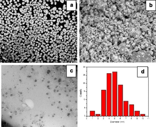 "SEM micrographs of the ""as received"" tellurium powder (a) and the tellurium powder after milling (b). TEM-micrograph of the achieved nanoscopic tellurium grains embedded into an amorphous polystyrene matrix (c). Tellurium grain size distribution (d)"