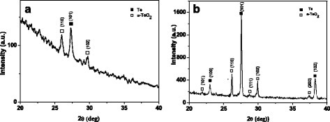 "XRD diffractogram of the Te/PMMA film (a) and ""as received"" tellurium powder (b)"