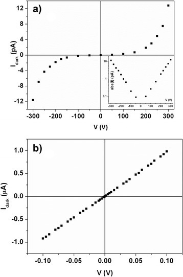 I–V characteristics of the Te/PMMA films in coplanar configuration (a) and sandwich configuration (b). In the inset, the absolute value of Idark, abs (I), as a function of the applied voltage V is plotted in semi-log scale