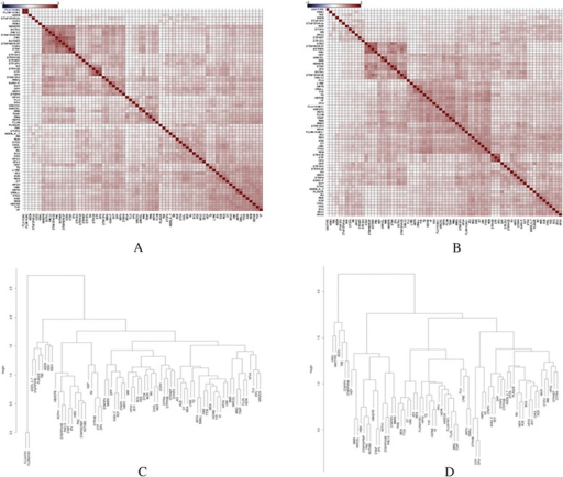 Comparison of vaccine similarity in different sexes. a Hierarchical analysis of vaccines based on association information in female reports; b Hierarchical analysis of vaccines based on association information in male reports; c Dendrogram of vaccine similarity in female reports; d Dendrogram of vaccine similarity in male reports