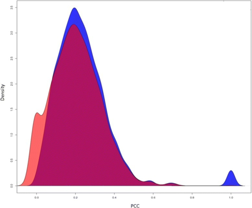 Density plot of PCC association indexes in female vs male populations (red: female; blue: male)