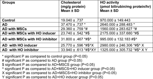 Cholesterol (mg/g protein) & HO activity (pmol bilirubin/mg protein/hr) in different studied groups