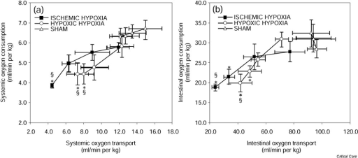 Systemic and intestinal oxygen supply dependence. (a) Relationship between systemic oxygen transport and consumption during ischemic and hypoxic hypoxia, and in the sham group. (b) Relationship between intestinal oxygen transport and consumption during ischemic and hypoxic hypoxia, and in the sham group. Data are expressed as means ± SEM. *P < 0.05 versus basal oxygen consumption. §P < 0.05 versus sham group.