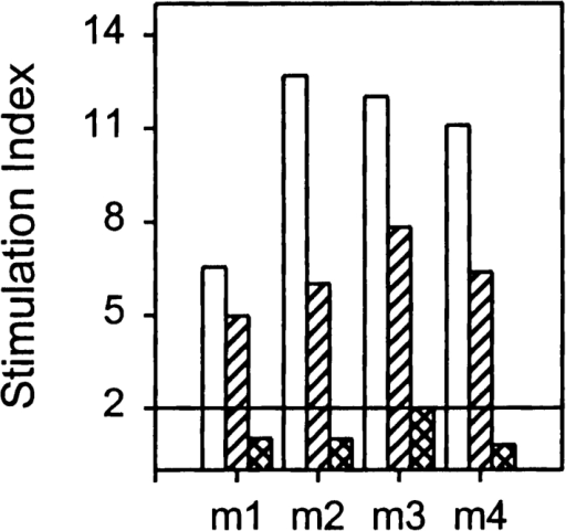 Recall of in vitro  LNC proliferative responses by  rmRo60 (open bars) and peptides,  mRo60316–335 (cross bars) and  mRo60441–465 (hatched bars), in mice  immunized with rmRo60. Results  are expressed as mean triplicate SI.  And an SI > 2.0 was considered  positive.