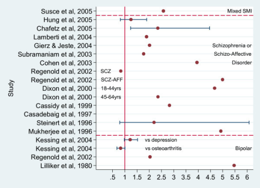 Risk Ratios for Diabetes comparing those with Schizophrenia, Bipolar disorder or SMI with a comparison group. Studies not suitable for inclusion in metaanalysis.