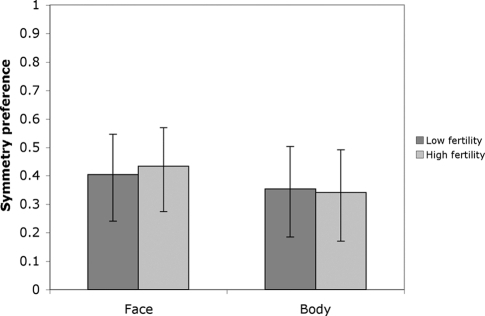 Symmetry preference strength as measured by Pearson correlation coefficients between attractiveness and each of face and body symmetry rated by women at low- (dark bars) and high- (light bars) fertility points of the menstrual cycle (n = 117, all p values<0.001).95% CIs are shown.
