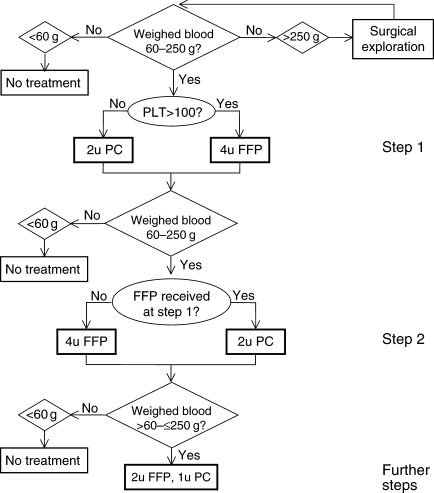 Flow chart of transfusion algorithm. FFP, fresh-frozen plasma; PC, platelet concentrates; PLT, platelet count (×103 µl−1); u, unit.