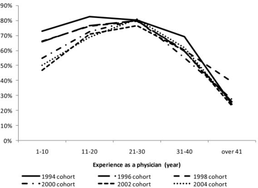 Retention rates of physicians in public health administration agencies by survey year and age group. Retention rate for physicians with 1-10 years of experience was 72.8% between 1994 and 1996, but this dropped to 50.0% between 2004 and 2006.