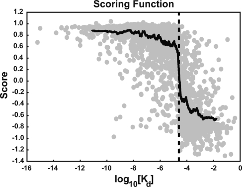Average score (N) over 24 networks as a function of the experimentally measured Kd value. To facilitate visualization, the data were ordered by log10(Kd) value. Moving averages of both the log10(Kd) values and the associated N values were calculated over 100 points. This data-averaged function (shown in black) crosses the x axis at 25 μM [log10(25 × 10−6) = −4.60, shown as a dotted line]. Individual, unaveraged data points are shown in gray.