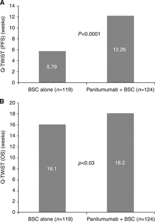 (A) Mean quality-adjusted PFS for patients with wild-type KRAS mCRC receiving panitumumab+BSC or BSC alone. (B) Mean quality-adjusted OS for patients with wild-type KRAS mCRC receiving panitumumab+BSC or BSC alone. BSC=best supportive care; mCRC=metastatic colorectal cancer; OS=overall survival; PFS=progression-free survival; Q-TWiST=quality-adjusted time without symptoms of disease or toxicity of treatment.