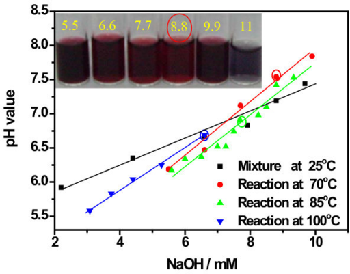 pH values of Au colloid dispersions obtained at different temperature versus NaOH concentration. The pH values before reaction were also involved and the inset photo shows Au colloids prepared at 70°C under the labeled alkaline concentration (millimolars).