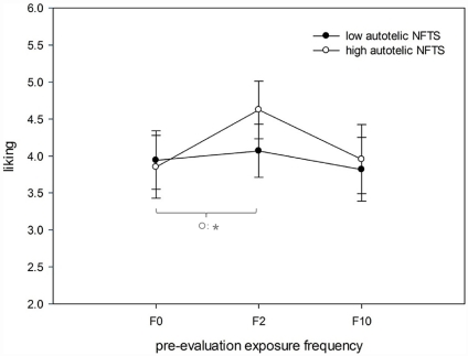 Analysis by participants: effects of pre-evaluation exposure frequency (F0, F2, F10) on liking split by the autotelic Need for Touch Scores (NFTS).