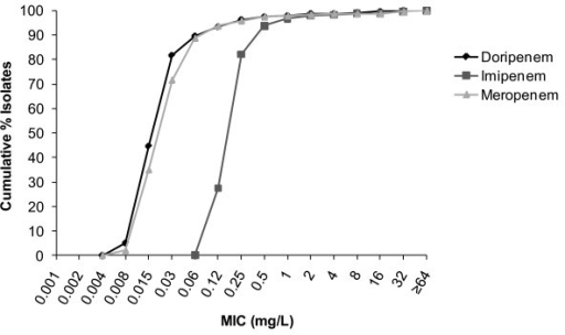 Cumulative% minimum inhibitory concentration (MIC) distributions against Enterobacteriaceae (N = 240).