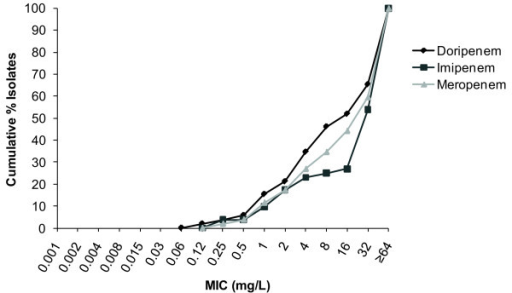 Cumulative% minimum inhibitory concentration (MIC) distributions against Acinetobacter baumannii (N = 53).