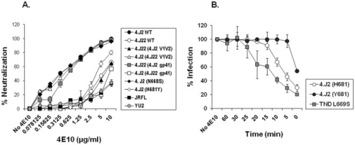 Effect of Y681H substitution on exposure of neutralizing epitopes in gp41 MPER.A. Neutralization sensitivity of Env-pseudotyped viruses expressing Y681 and H681 were tested against 4E10 MAb in TZM-bl cells. Percent neutralization on Y-axis against serial dilutions of 4E10 indicated on X-axis shows H681 conferring increased Env sensitivity to 4E10 MAb (and also T20; see Figure S1 and Table 1). The neutralization assays were done in duplicate in more than three independent experiments. VC stands for virus control where antibody was not added. B. Time course of 4E10 MAb neutralization of Envs. 4E10 was added in warm condition (37°C) at different time points in TZM-bl cells which were pre-adsorbed with Env pseudotyped virus in cold condition. The percent infection is plotted on Y-axis against various time points of 4E10 addition given on X-axis. No 4E10 indicates infection of TZM-bl cells in absence of 4E10 MAb and hence serves as virus control. Note that 4E10 could neutralize 4.J2 (H681) by 50% up to 6 min as opposed to 1 min for 4.J2 (Y681). TND S669 that was earlier reported [44] for enhanced exposure of neutralizing epitopes in MPER was used as positive control.