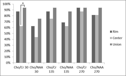 Comparing the percentage of patients with a metabolite ratio higher than a cut-off point of 1.3 for Cho/Cr ratios and 1.6 for Cho/NAA ratios and their relation to the voxel location. Any triple bar group corresponds to a specific ratio-TE which are tagged under the bars. The color of each bar indicates the location of assessment (rim vs. center vs. union of them). Values with * differ significantly (0.01 < P < 0.05).