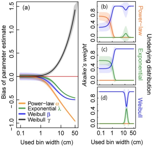 Analyses of binned virtual data using different bin widths.We evaluate 1,000 virtual data sets of sample size  = 500 from a truncated power-law, a truncated negative exponential and a truncated Weibull distribution. Virtual data are classified into classes of certain bin width (x-axis in cm) before applying standard MLE. (a) Effect of binning on parameter estimates of the three investigated distributions. (b)–(d) Effect of binning on Akaike weights supposing three distributions (power-law, negative exponential and Weibull distribution) for (b) power-law distributed virtual data, (c) negative exponentially distributed virtual data and (d) Weibull distributed virtual data. The highest Akaike weight determines the best fit of a frequency distribution to the data. Solid lines represent the mean values and shaded areas show the standard deviation (of 1,000 calculated values).