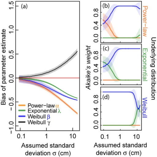 Analyses of virtual data including different levels of measurement errors.We evaluate 1,000 virtual data sets of sample size  = 500 from a truncated power-law, a truncated negative exponential and a truncated Weibull distribution. An error value generated from a Gaussian distribution with mean  cm and an assumed standard deviation  (x-axis in cm) is added to each virtual data point before applying standard MLE. (a) Effect of random measurement errors on parameter estimates of the three investigated distributions. (b)–(d) Effect of random measurement errors on Akaike weights supposing three distributions (power-law, negative exponential and Weibull distribution) for (b) power-law distributed virtual data, (c) negative exponentially distributed virtual data and (d) Weibull distributed virtual data. The highest Akaike weight determines the best fit of a frequency distribution to the data. Solid lines represent the mean values and shaded areas show the standard deviation (of 1,000 calculated values).