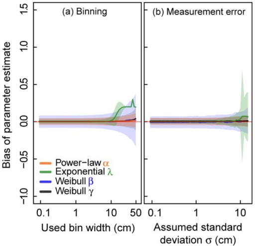 Effects of binning and random measurement errors on parameter estimation using different MLE methods.(a) MLE including binning (multinomial MLE) and (b) MLE accounting for measurement errors (Gaussian MLE). We evaluate virtual data sets of sample size  = 500 from a truncated power-law, a truncated negative exponential and a truncated Weibull distribution. Solid lines represent the mean estimates and shaded areas show the standard deviation (of (a) 1000 values and (b) 250 values). (a) Effect of binning on parameter estimates. Virtual data are classified into classes of certain bin width (x-axis in cm). (b) Effect of random measurement errors on parameter estimates. An error value generated from a Gaussian distribution with mean  cm and an assumed standard deviation  (x-axis in cm) is added to each virtual data value.