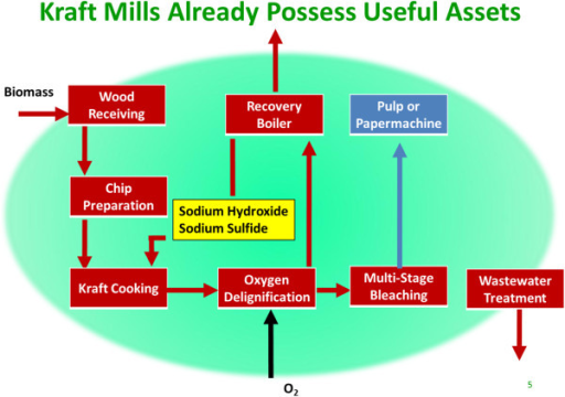 Basic kraft pulp and paper mill process flow diagram. B | Open-i