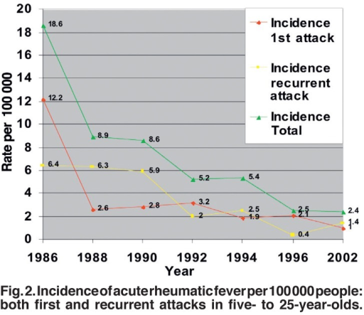Incidence of acute rheumatic fever per 100 000 people: both first and recurrent attacks in five- to 25-year-olds.