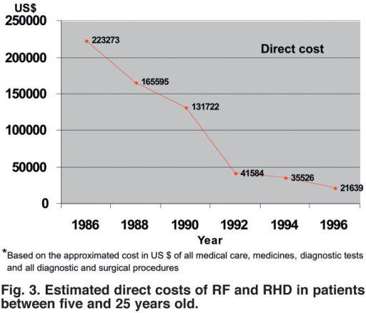 Estimated direct costs of RF and RHD in patients between five and 25 years old.