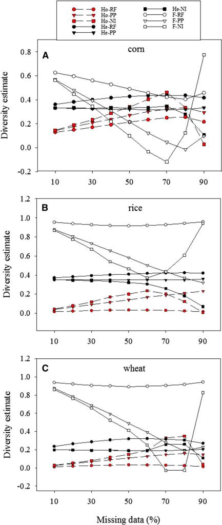 an analysis of the observed heterozygosity