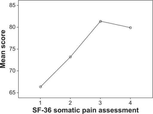 SF-36 somatic pain assessment trend in patients followed-up for 24 months (four observations).Notes: Higher scores indicate better outcomes. Mauchly's test indicated that the assumption of sphericity was violated, χ2(5)=22.557, P≤0.001; therefore, Greenhouse-Geisser corrected tests are reported (ε=0.682). The results showed that SF-36 somatic pain was significantly affected by PTA among those being followed-up until the fourth (last) observation of the study (study completers), F(2.05, 65.52)=5.53, P=0.006.Abbreviations: PTA, percutaneous transluminal angioplasty; SF-36, short-form 36-item.