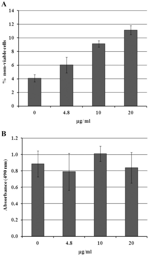 Cytotoxicity analyses of crovirin on LLC-MK2 cells (A) and peritoneal macrophages (B) by trypan blue cell viability and MTS assay, respectively.No tested concentrations induced significant lost of cell viability in either cell type. Error bars represent standard deviation of the mean of 3 independent experiments.