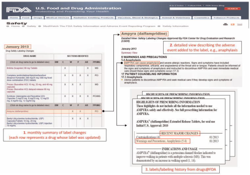 Illustration of the resources (from FDA's MedWatch and Drugs@FDA) and the process used to extract, filter, and verify, candidate test cases for the reference standard. (1) Initial candidate test cases are obtained from FDA's MedWatch monthly summaries, which provides a table of drugs (e.g., Ampyra) whose labels have been revised to include new safety information. (2) The events associated with each drug whose label was revised (e.g., Anaphylaxis) are obtained from the 'detailed view' linked to each row of a monthly summary Table. (3) The labels and revision history of each drug is obtained from Drugs@FDA to verify the labeling revision, and ensure that the candidate test case is indeed new and not qualified by special conditions.
