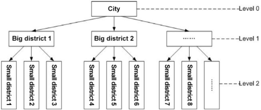 Hierarchical district structure in a city.