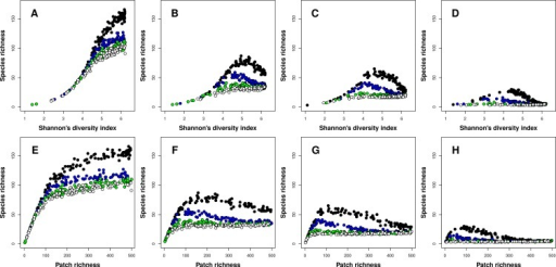 Relationships between species richness and landscape heterogeneity for modeled meta-communities.(A–H) correspond with different species niche widths (A, E—very narrow, B, F—narrow, C, G—intermediate, and D, H—wide). Curves denote inter-patch immigration rates, with circle colors depicting the value of the z parameter (0.2—black, 0.1—blue, 0.05—green, and 0.025—white, reflecting increasing levels of inter-patch immigration rates). The top row is based on Shannon's measure of heterogeneity, while the bottom row uses patch richness as the heterogeneity measure.