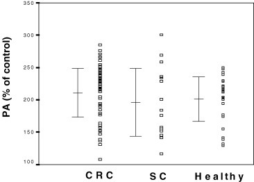 HUVE cell proliferative activity (PA) induced by serum from colorectal cancer patients (CRC, n = 53), gastrointestinal non-malignant diseases patient (SC, n = 16) and healthy individuals (healthy, n = 34). Values represent relative percentages of proliferation compared to control serum (100%). PA in CRC and SC patients and in healthy individuals were increased compared to control values (P < 0.001).
