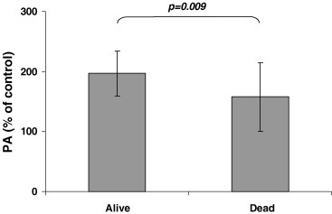 Serum proliferative activity in HUVE cells at 8 hr after surgery tumour removal was lower in CRC patients who died (Dead) during the time of the study compared with patients who were living (Alive) at last follow-up evaluation.