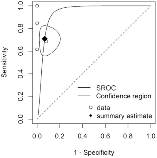 summary receiving operating characteristics curve (SROC): the relationshipbetween sensitivity and specificity - R(r) software v.3.1.2 (Institute forStatistics and Mathematics of Wirtschaftsuniversität, Austria).