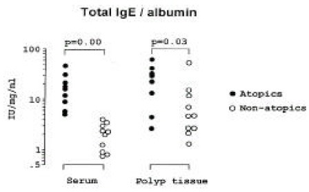 Comparison of total IgE/albumin ratio from serum and nasal polyp tissue between atopic and non-atopic subjects.