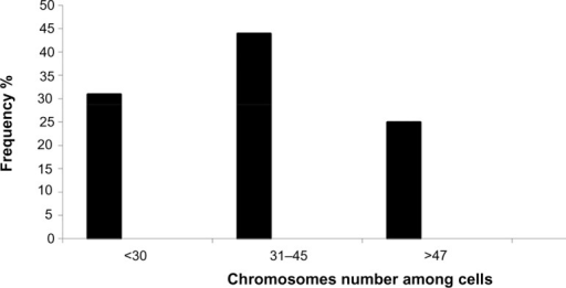 Histogram showing abnormal chromosome numbers in AMJ13 cells.