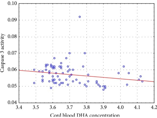 Distribution of caspase 3 activity in the placenta depending on the concentration of DHA in cord blood.