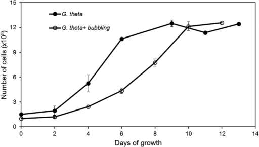 Growth curve of G. theta cells in shaken (closed circles) and air-bubbled (open circles) batch cultures. Cultures of one litre were started with the same number of cells (~105); cell number was measured in triplicate.