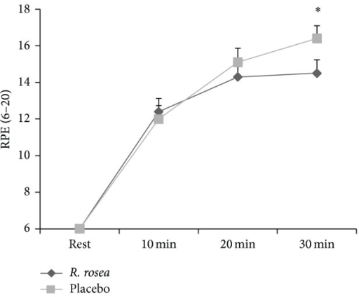 Mean ± SE of RPE (6–20) at rest and during 30 min submaximal cycling between R. rosea and placebo conditions (*P = 0.003).