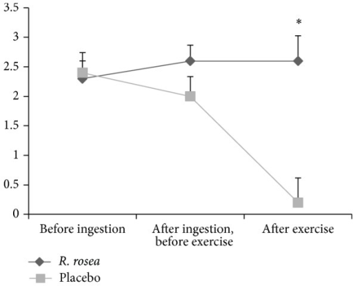 Mean ± SE of perception of pleasure/displeasure before ingestion, after ingestion but before exercise, and after exercise between R. rosea and placebo conditions (*P = 0.003).